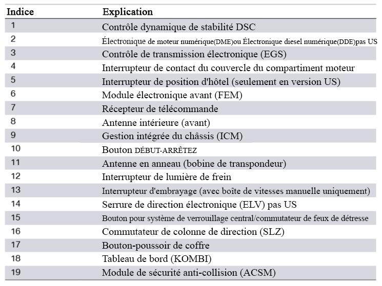 Schema-de-cablage-du-systeme-F30-Systeme-d-acces-au-vehicule-2.png
