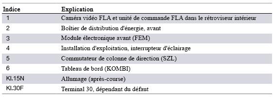 Schema-de-cablage-du-systeme-F30-assistant-de-feux-de-route-sans-unite-de-controle-KAFAS-2.png