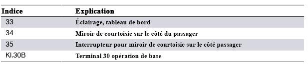 Schema-de-cablage-du-systeme-F30-pour-l-eclairage-interieur-3.png