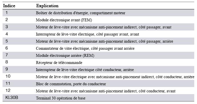 Schema-de-cablage-du-systeme-F30-regulateurs-de-leve-vitres-electriques-2.png