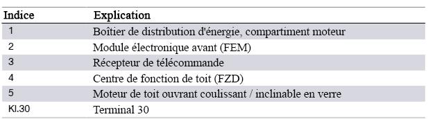 Schema-de-cablage-du-systeme-F30-toit-ouvrant-en-verre-coulissant-inclinable-2.png