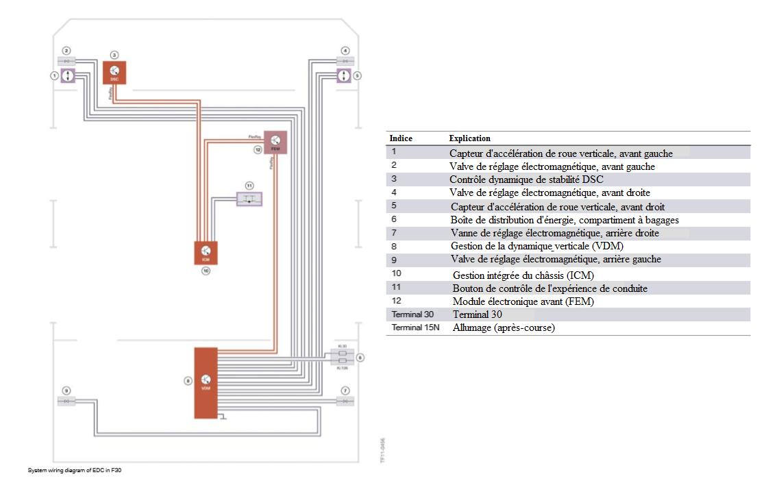 Schema-de-cablage-du-systeme-d-EDC-en-F30.png