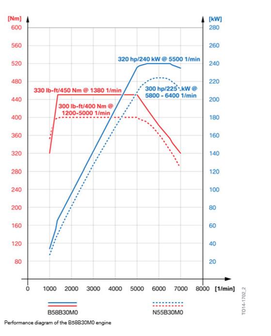 Schema-de-performance-du-moteur-B58B30M0.png