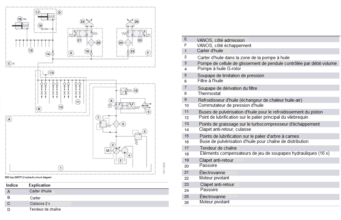 Schema-du-circuit-hydraulique-S63TU.png