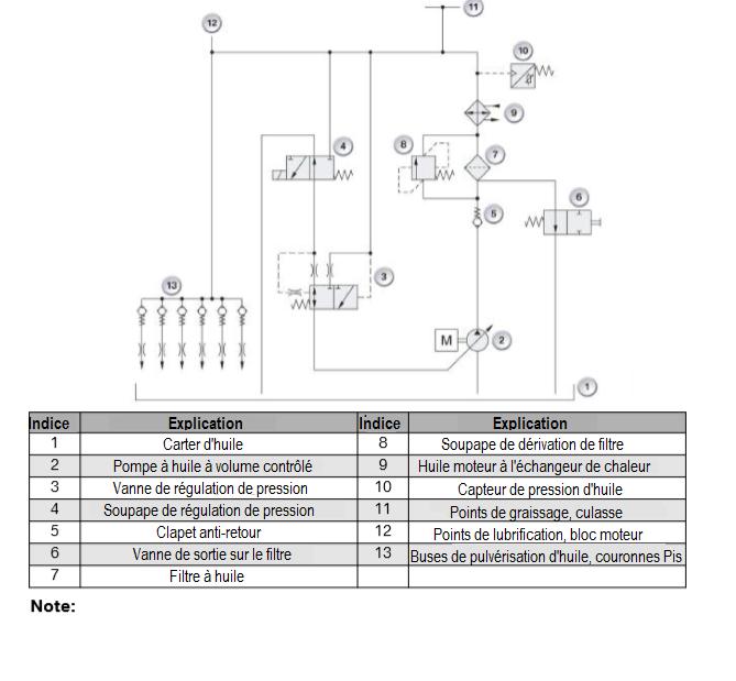 Schema-hydraulique-du-circuit-d-huile-moteur-N53-avec-controle-electronique-de-la-pression.png