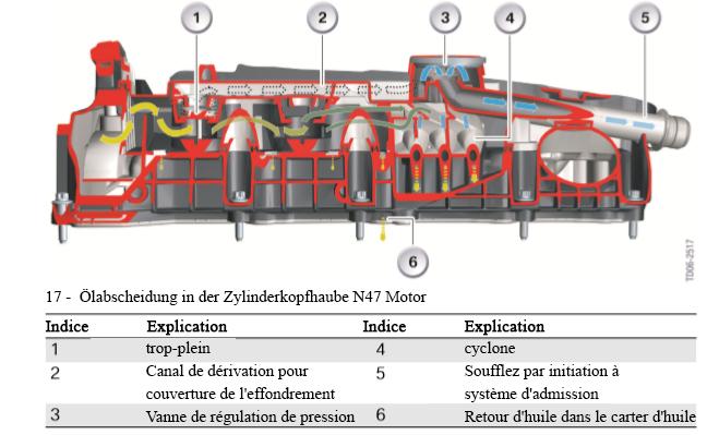Separation-d-huile-dans-le-capot-de-culasse-du-moteur-N47