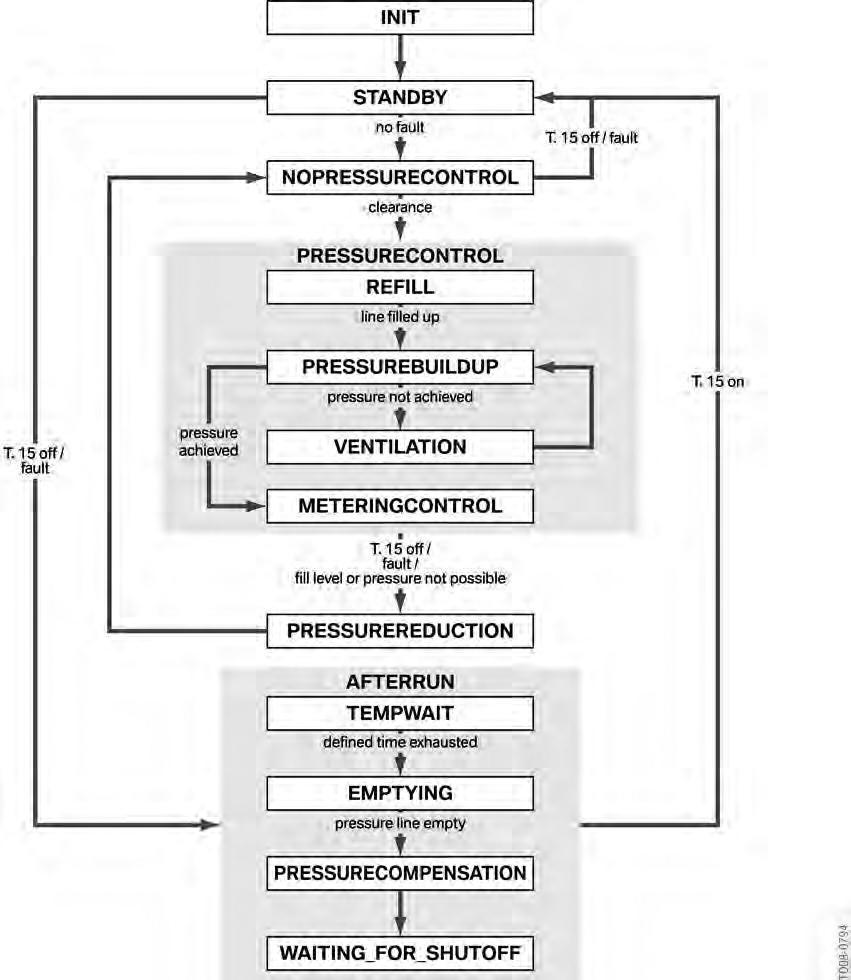Sequence-de-modes-en-controle-SCR.jpg