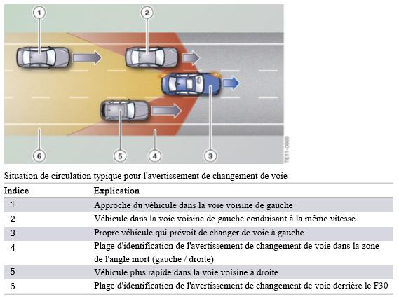 Situation-de-circulation-typique-pour-l-avertissement-de-changement-de-voie.png