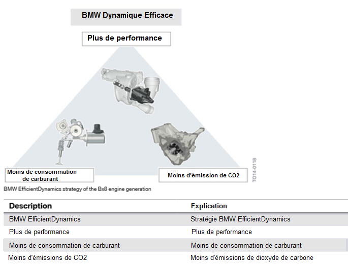 Strategie-BMW-EfficientDynamics-de-la-generation-de-moteurs-Bx8.png