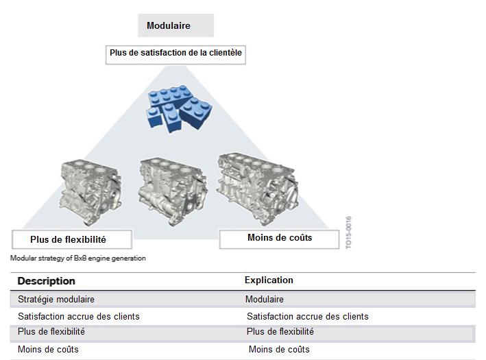 Strategie-modulaire-de-generation-de-moteur-Bx8.png