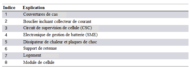 Structure-de-l-unite-de-batterie-haute-tension-2.png