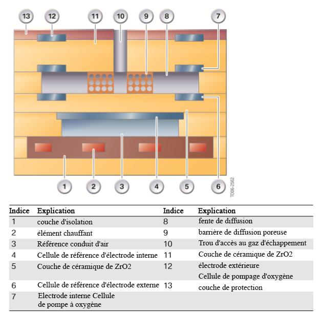 Structure-de-la-sonde-lambda-a-large-bande