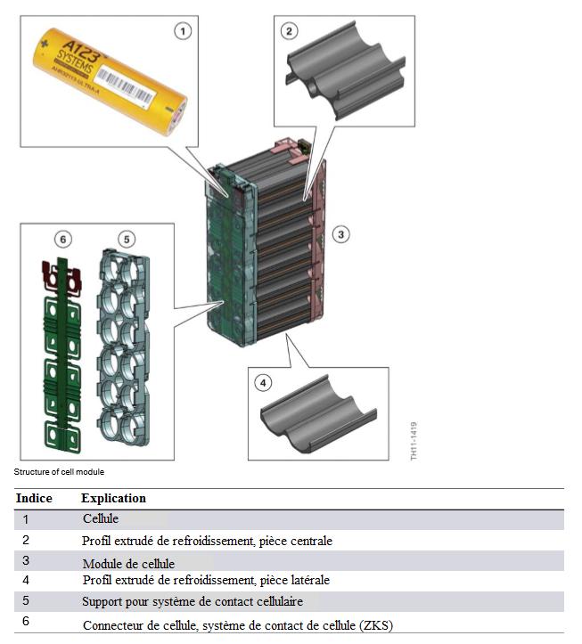 Structure-du-module-de-cellule.png
