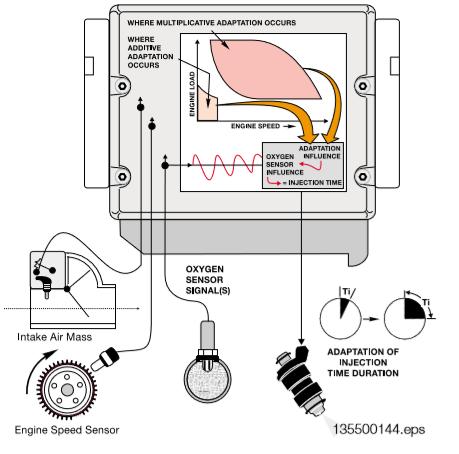Surveillance-du-systeme-de-carburant.png