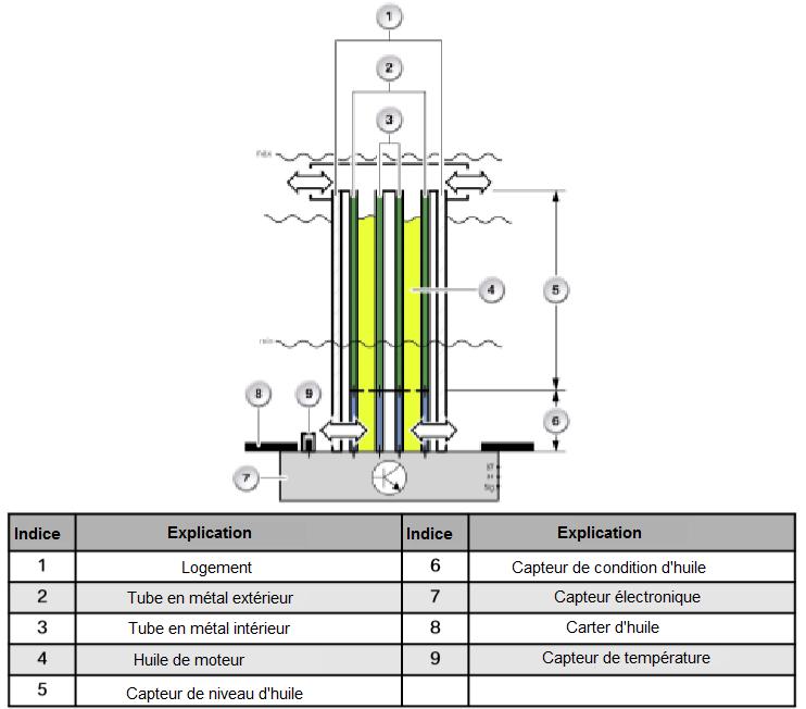 Surveillance-electronique-de-l-etat-de-l-huile.png