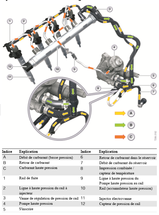 Systeme-Common-Rail-avec-injecteurs-PIEZO
