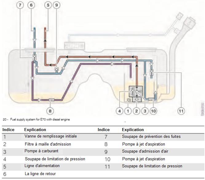 Systeme-d-alimentation-en-carburant-pour-E70-avec-moteur-diesel.png