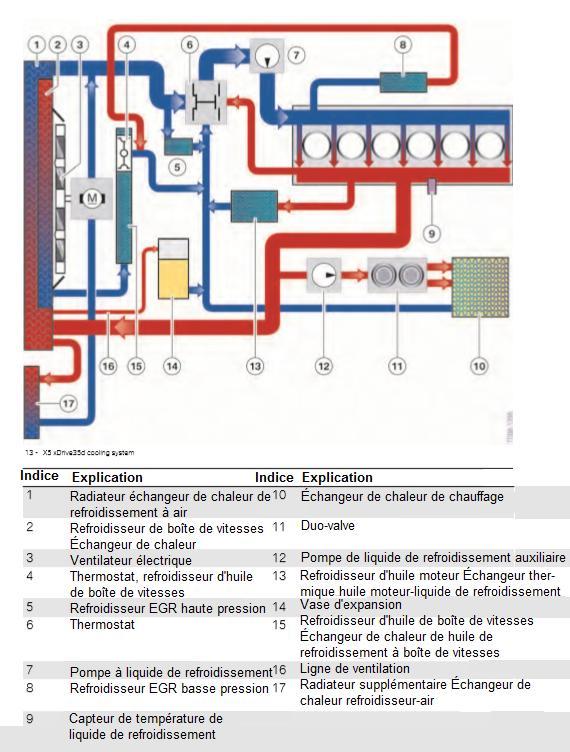 Systeme-de-refroidissement-X5-xDrive35d.jpeg