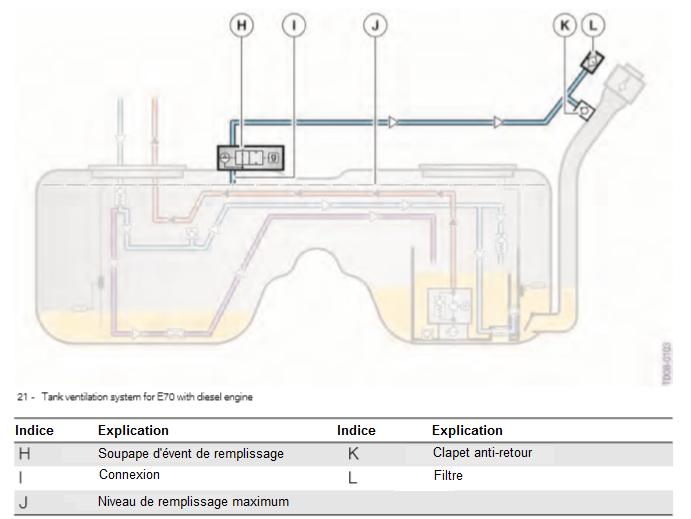 Systeme-de-ventilation-de-reservoir-pour-E70-avec-moteur-diesel.png