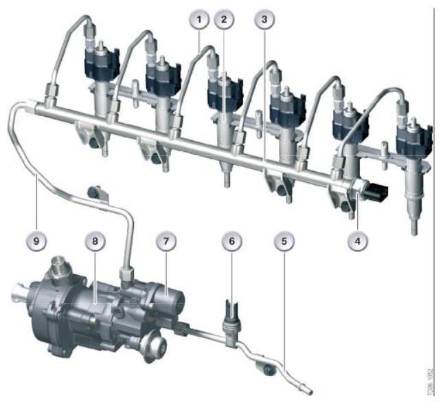 Système injection Z4