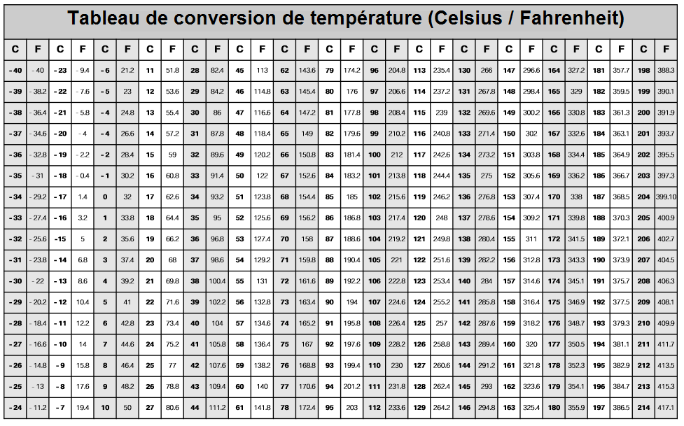 Tableau-de-conversion-de-temperature.png