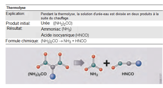Thermolyse-l-uree-se-transforme-en-ammoniaque-et-en-acide-isocyanique.png