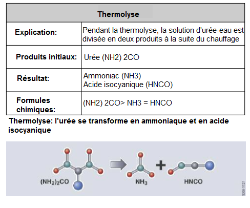 Thermolyse-l-uree-se-transforme-en-ammoniaque-et-en-acide-isocyanique_20180315-0959.png