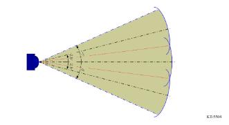 trois faisceaux du radar