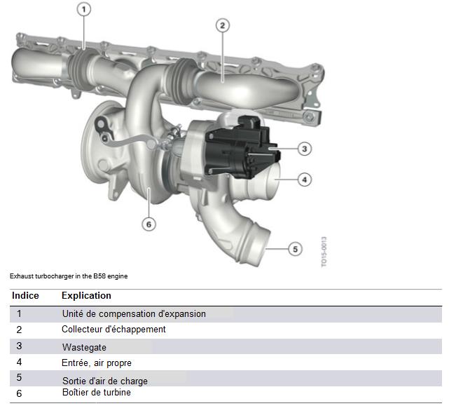 Turbocompresseur-d-echappement-dans-le-moteur-B58.png