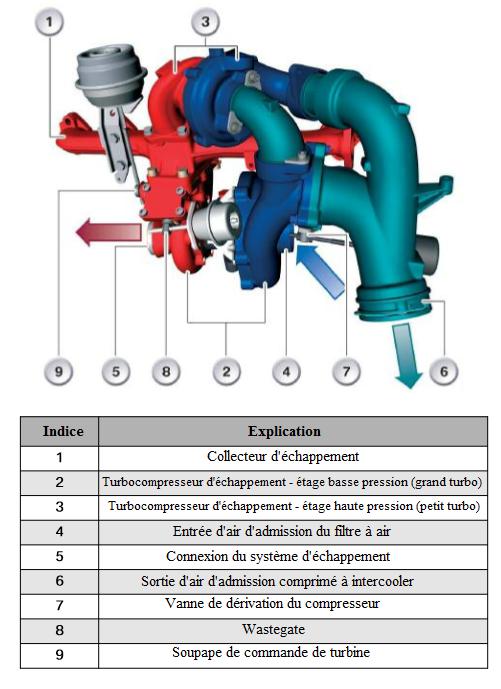 Turbocompresseur-jumeau.png