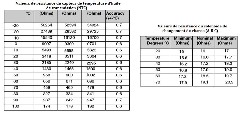 Valeurs-de-resistance-du-capteur-de-temperature-d-huile-de-transmission-NTC.png