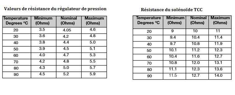 Valeurs-de-resistance-du-regulateur-de-pression.png