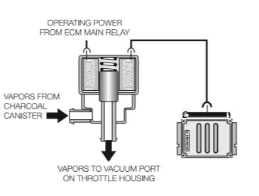 Valve-d-emission-evaporative.png