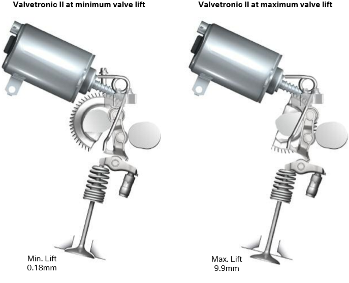Valvetronic-II-a-l-elevation-de-soupape-minimum-et-maximum_.png
