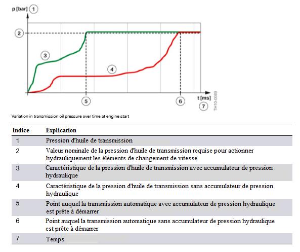 Variation-de-la-pression-d-huile-de-transmission-au-fil-du-temps-au-demarrage-du-moteur.png