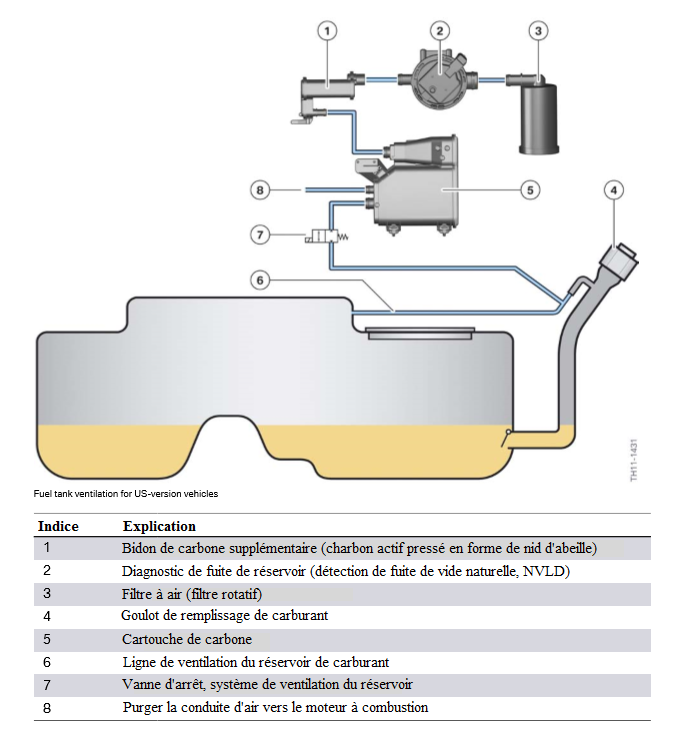 Ventilation-du-reservoir-de-carburant-pour-les-vehicules-de-la-version-americaine.png