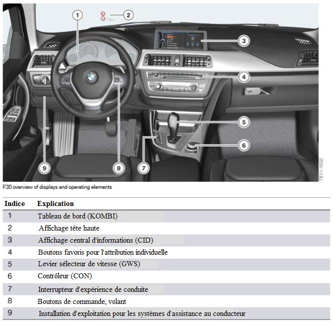 Vue-d-ensemble-F30-des-ecrans-et-des-elements-de-commande.png