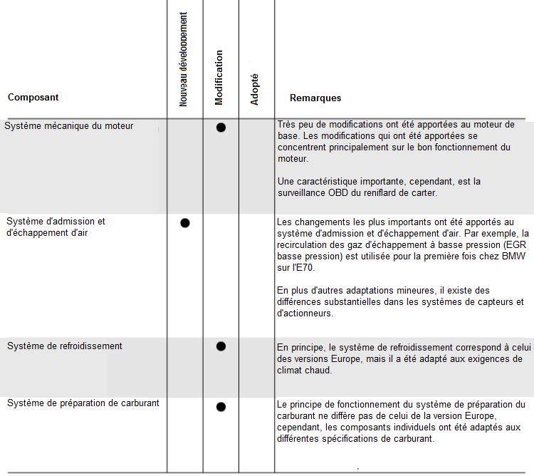 Vue-d-ensemble-des-innovations-modifications-et-caracteristiques-speciales.png