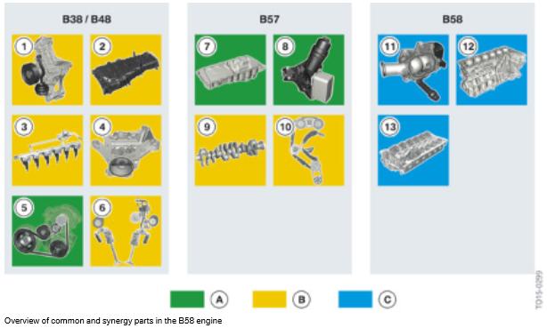 Vue-d-ensemble-des-pieces-communes-et-de-synergie-dans-le-moteur-B58.png