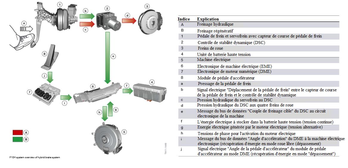 Vue-d-ensemble-du-systeme-F10H-du-systeme-de-freinage-hybride.png