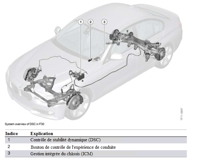 Vue-d-ensemble-du-systeme-de-DSC-en-F30.png