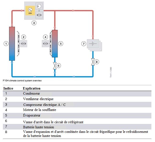 Vue-d-ensemble-du-systeme-de-controle-climatique-F10H.png