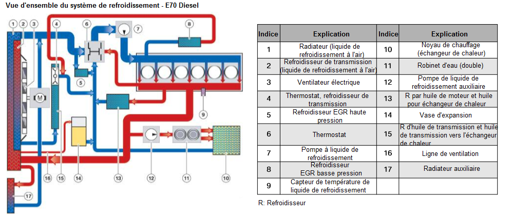 Vue-d-ensemble-du-systeme-de-refroidissement---E70-Diesel.png