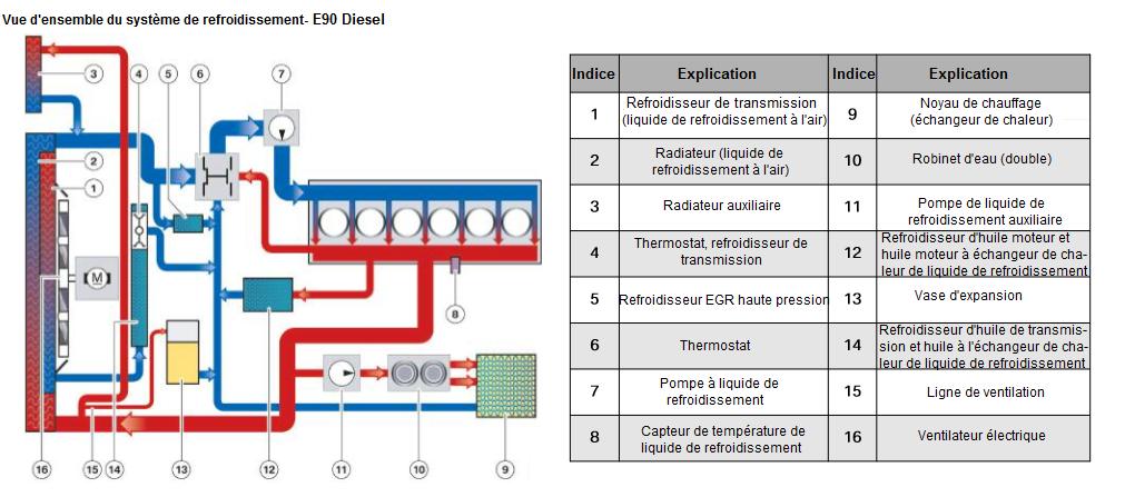 Vue-d-ensemble-du-systeme-de-refroidissement---E90-Diesel.png