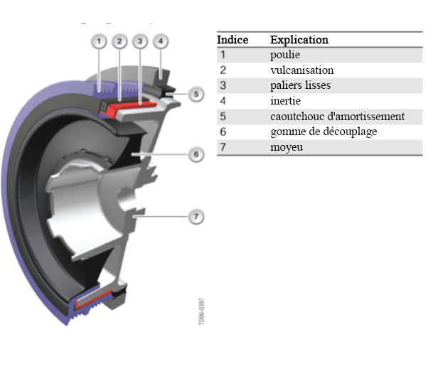 amortisseurs-de-vibrations-de-torsion