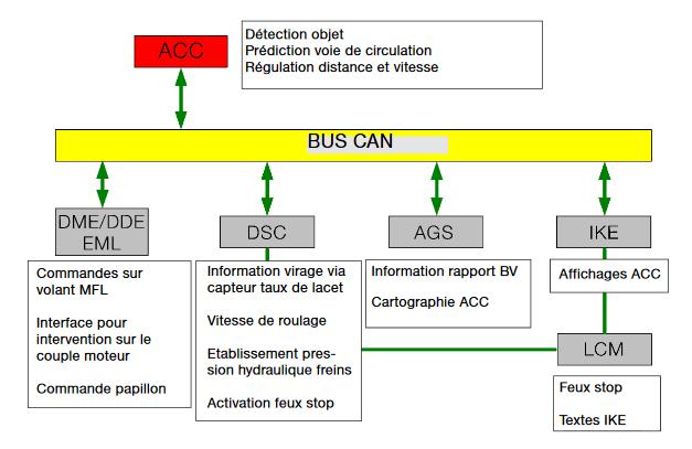 association de systèmes ACC