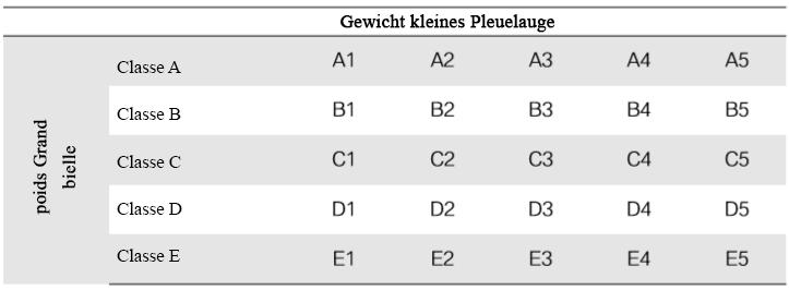 classification-du-poids