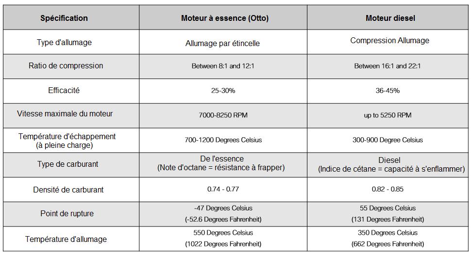 comparaison-d-un-moteur-a-essence-par-rapport-a-un-moteur-diesel.png
