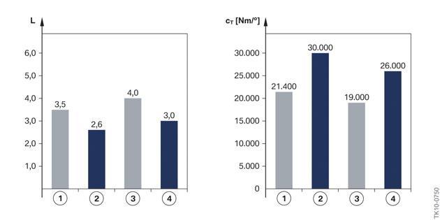 comparaison-du-niveau-de-la-construction-legere-et-rigidite-de-torsion-statique-de-la-coque-avec-cel.jpg