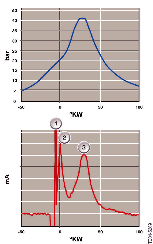 courbe-de-combustion-en-haut-et-du-courant-ionique-en-bas-M3-E92.png